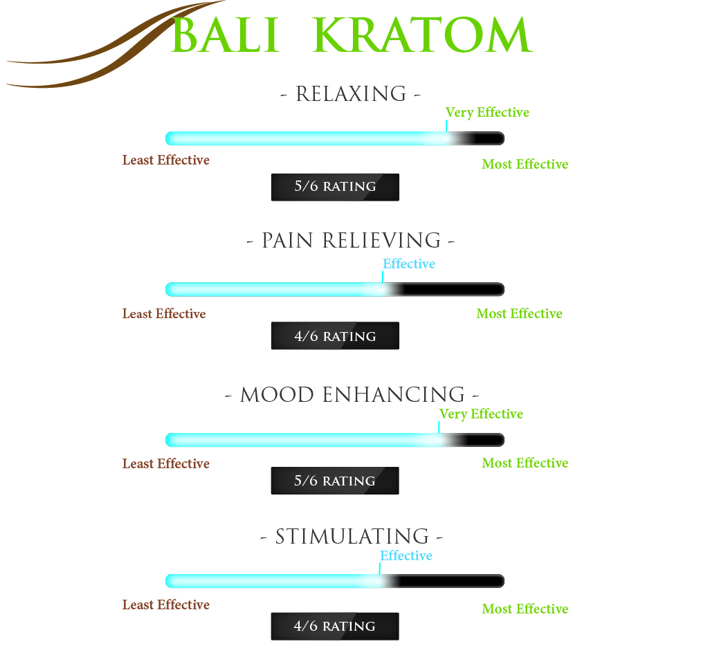 most sedating type of kratom Kratom differences kratom you've probably noticed numerous names referring to the same types of kratom which can be and most sedating of all kratom.
