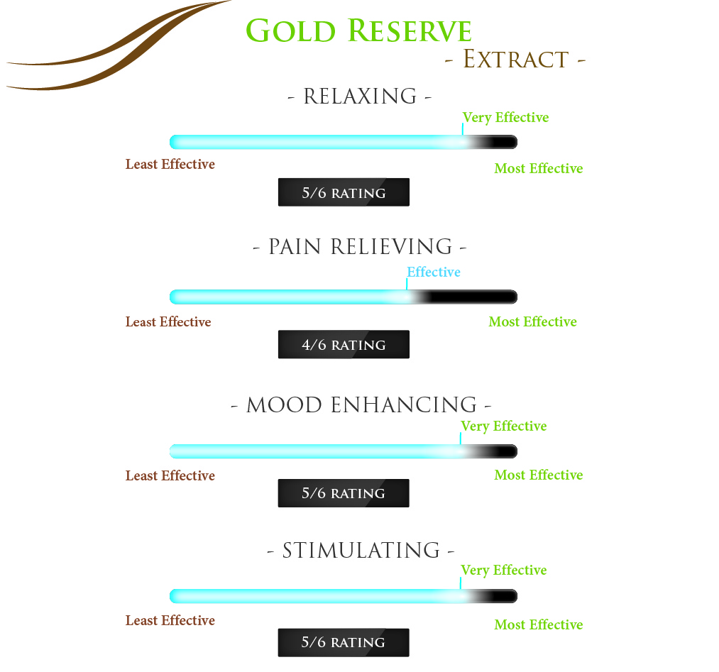 Gold Reserve Extract