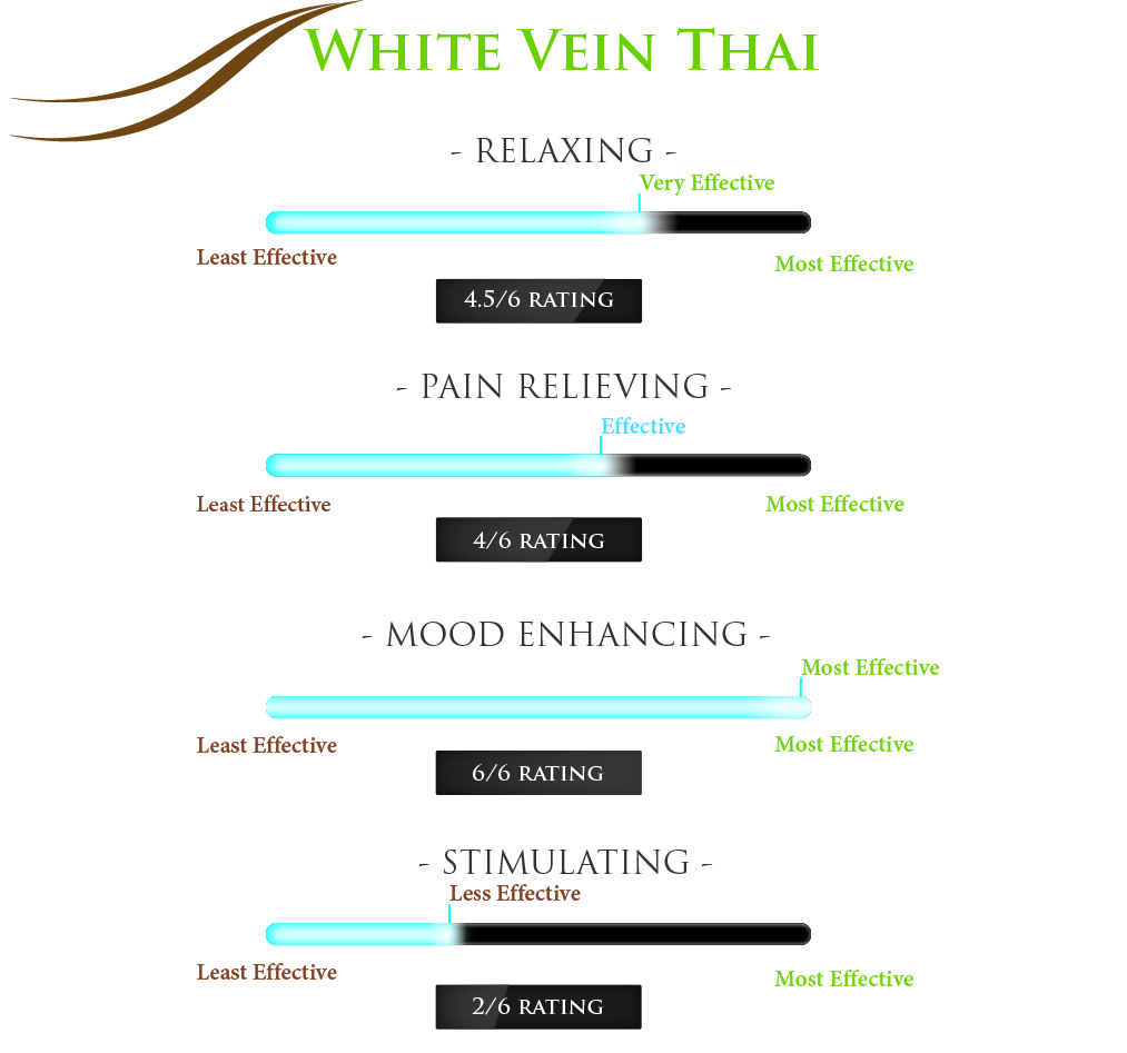 White Vein Thai